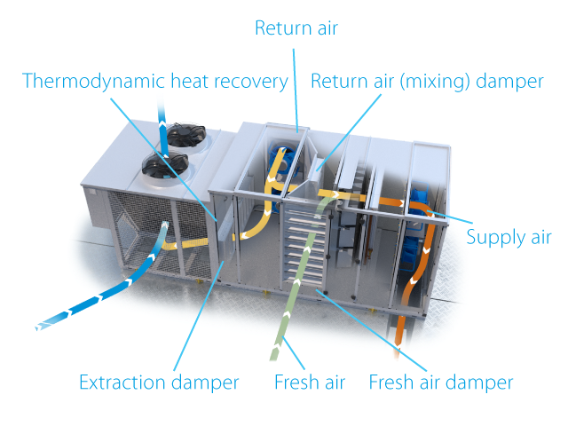Rooftop heating ventilation illustration with fresh air and extraction